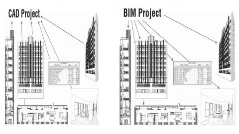 BIM vs CAD